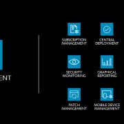 Management portal