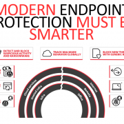Modern Endpoint
